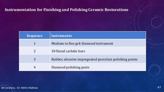 All Ceramics – Dr. Nithin Mathew Instrumentation for Finishing and Polishing Ceramic Restorations 47 Sequence Instruments ...