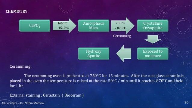All Ceramics – Dr. Nithin Mathew CHEMISTRY 90 CaPO4 1460°C – 1510°C Amorphous Mass 750°C – 870°C Crystalline Oxyapatite Ex...