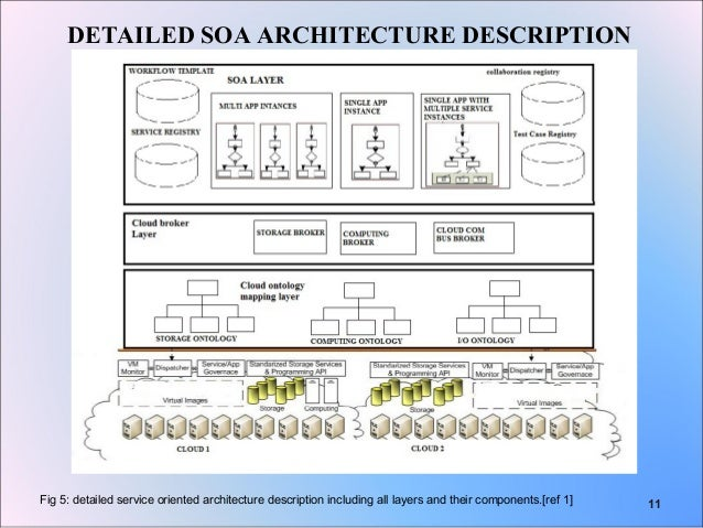 what is cloud computing architecture pdf