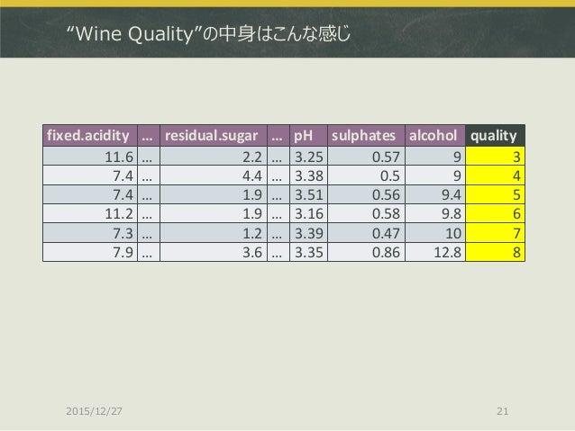 """Wine Quality""の中身はこんな感じ 2015/12/27 21 fixed.acidity … residual.sugar … pH sulphates alcohol quality 11.6 … 2.2 … 3.25 0.57..."