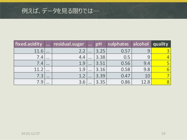 例えば、データを見る限りでは… 2015/12/27 25 fixed.acidity … residual.sugar … pH sulphates alcohol quality 11.6 … 2.2 … 3.25 0.57 9 3 7.4...