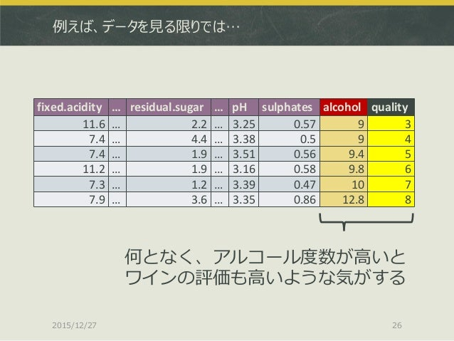 例えば、データを見る限りでは… 2015/12/27 26 fixed.acidity … residual.sugar … pH sulphates alcohol quality 11.6 … 2.2 … 3.25 0.57 9 3 7.4...