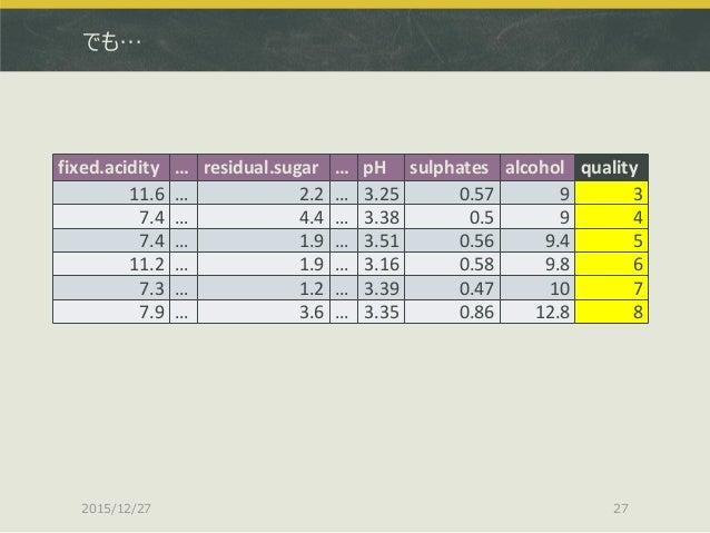 でも… 2015/12/27 27 fixed.acidity … residual.sugar … pH sulphates alcohol quality 11.6 … 2.2 … 3.25 0.57 9 3 7.4 … 4.4 … 3.3...