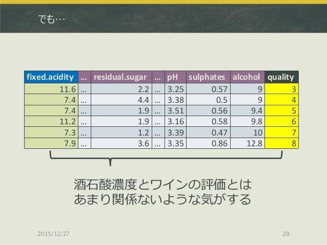 でも… 2015/12/27 28 fixed.acidity … residual.sugar … pH sulphates alcohol quality 11.6 … 2.2 … 3.25 0.57 9 3 7.4 … 4.4 … 3.3...