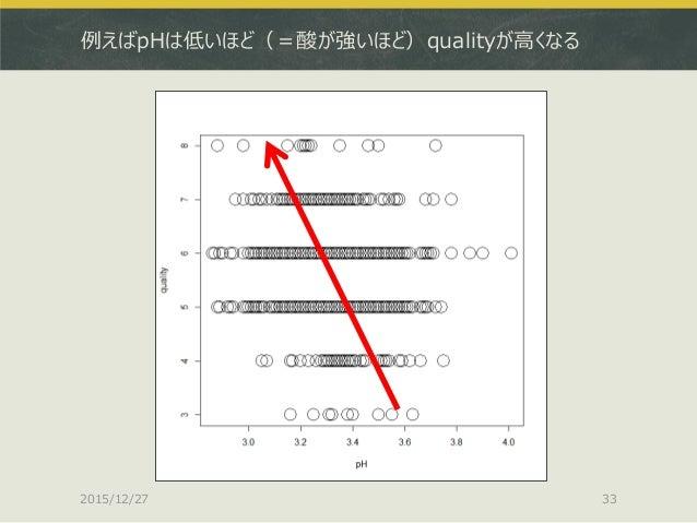 例えばpHは低いほど(=酸が強いほど)qualityが高くなる 2015/12/27 33