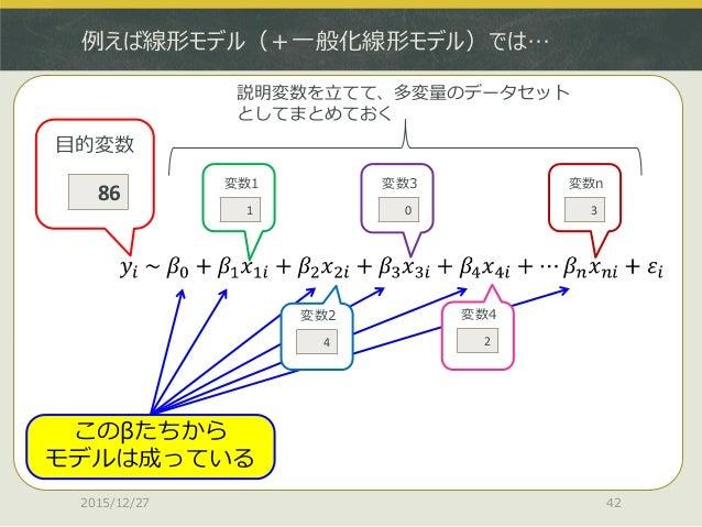例えば線形モデル(+一般化線形モデル)では… 2015/12/27 42 86 目的変数 1 変数1 4 変数2 0 変数3 2 変数4 3 変数n このβたちから モデルは成っている 説明変数を立てて、多変量のデータセット としてまとめておく