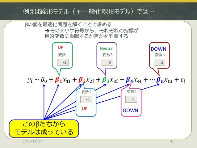 例えば線形モデル(+一般化線形モデル)では… 2015/12/27 43 +2 変数1 +4 変数2 0 変数3 -1 変数4 -2 変数n このβたちから モデルは成っている βの値を最適化問題を解くことで求める その大小や符号から、それぞ...