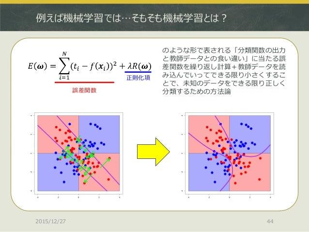 例えば機械学習では…そもそも機械学習とは? 2015/12/27 44 のような形で表される「分類関数の出力 と教師データとの食い違い」に当たる誤 差関数を繰り返し計算+教師データを読 み込んでいってできる限り小さくするこ とで、未知のデータを...