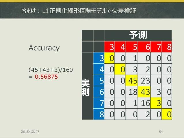 おまけ:L1正則化線形回帰モデルで交差検証 Accuracy (45+43+3)/160 = 0.56875 2015/12/27 54 予測 3 4 5 6 7 8 実 測 3 0 0 1 0 0 0 4 0 0 3 2 0 0 5 0 0 ...
