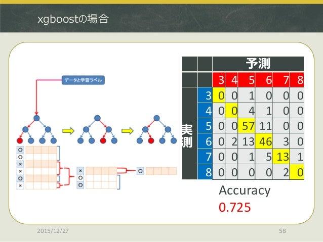 xgboostの場合 2015/12/27 58 予測 3 4 5 6 7 8 実 測 3 0 0 1 0 0 0 4 0 0 4 1 0 0 5 0 0 57 11 0 0 6 0 2 13 46 3 0 7 0 0 1 5 13 1 8 0...