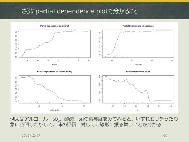 さらにpartial dependence plotで分かること 2015/12/27 60 例えばアルコール、SO2、酢酸、pHの寄与度をみてみると、いずれもサチったり 急に凸凹したりして、味の評価に対して非線形に振る舞うことが分かる