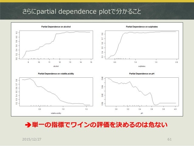 さらにpartial dependence plotで分かること 2015/12/27 61 単一の指標でワインの評価を決めるのは危ない