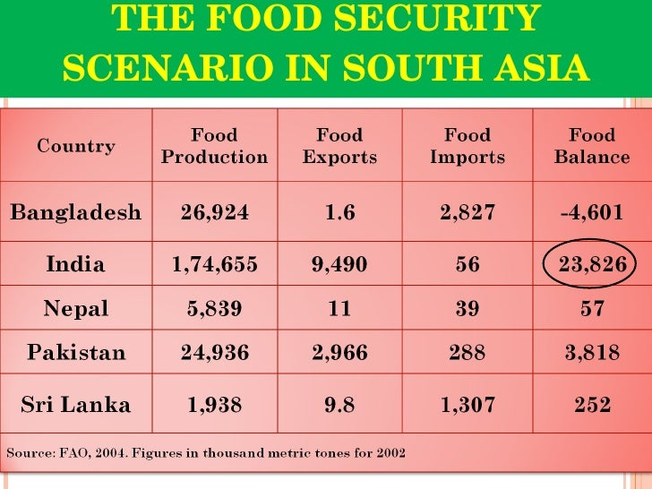 food security and pds system in  the food security scenario in south asia