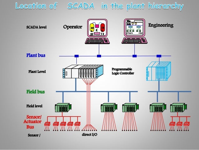 scada in chemical industry