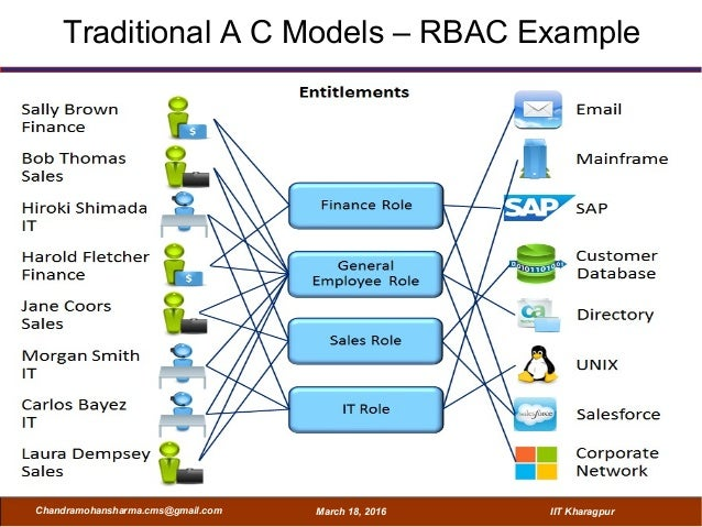 11 traditional a c models rbac