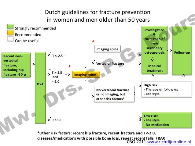 who the prevlance of osteoporosis guidelines