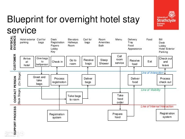 How To Order Room Service At A Hotel
