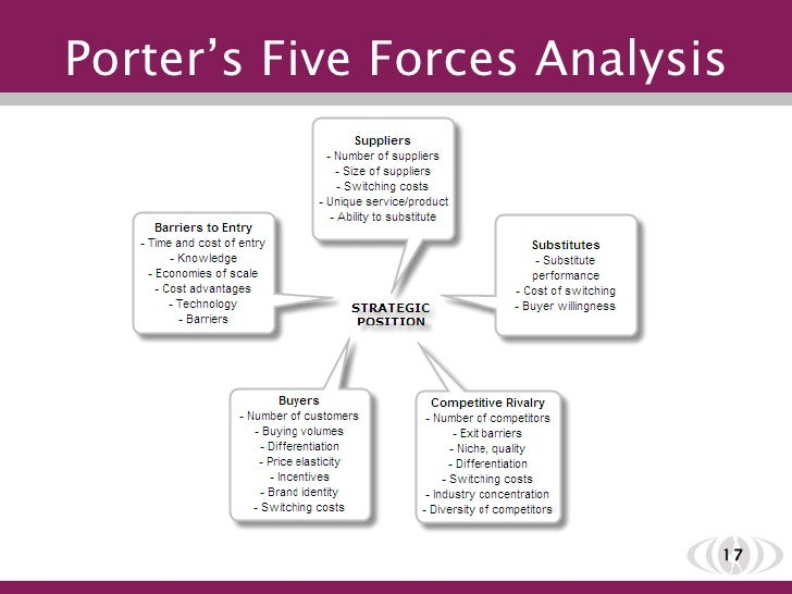 Applying Porter's Five Forces to the Health Industry