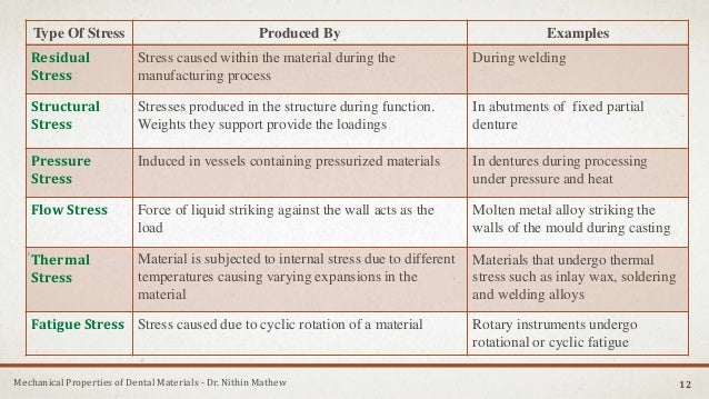 Mechanical Properties of Dental Materials - Dr. Nithin Mathew Type Of Stress Produced By Examples Residual Stress Stress c...