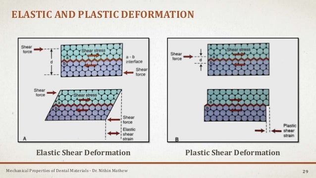Mechanical Properties of Dental Materials - Dr. Nithin Mathew ELASTIC AND PLASTIC DEFORMATION 29 Elastic Shear Deformation...