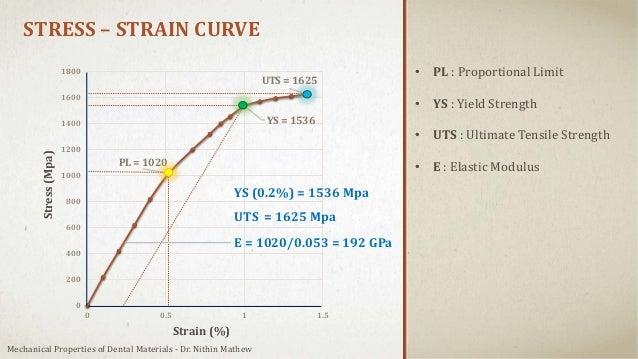 PL = 1020 YS = 1536 UTS = 1625 0 200 400 600 800 1000 1200 1400 1600 1800 0 0.5 1 1.5 STRESS – STRAIN CURVE Stress(Mpa) St...