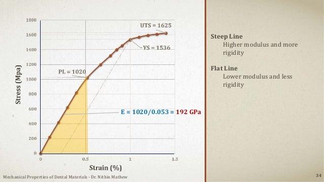 34 E = 1020/0.053 = 192 GPa Steep Line Higher modulus and more rigidity Flat Line Lower modulus and less rigidity Mechanic...