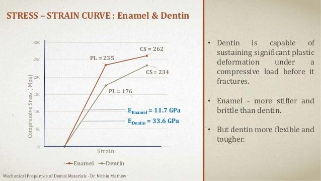 STRESS – STRAIN CURVE : Enamel & Dentin PL = 235 CS = 262 PL = 176 CS = 234 0 50 100 150 200 250 300 CompressiveSress(Mpa)...