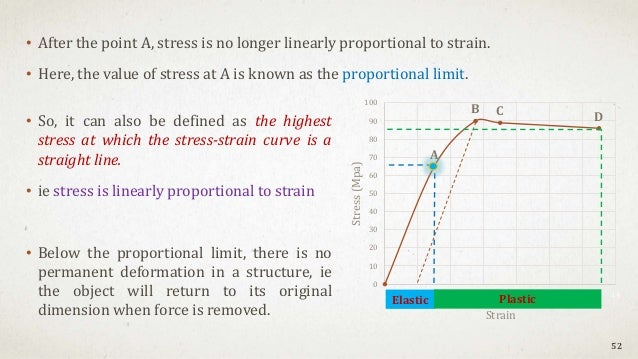 • After the point A, stress is no longer linearly proportional to strain. • Here, the value of stress at A is known as the...