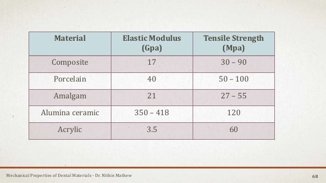 Mechanical Properties of Dental Materials - Dr. Nithin Mathew Material Elastic Modulus (Gpa) Tensile Strength (Mpa) Compos...