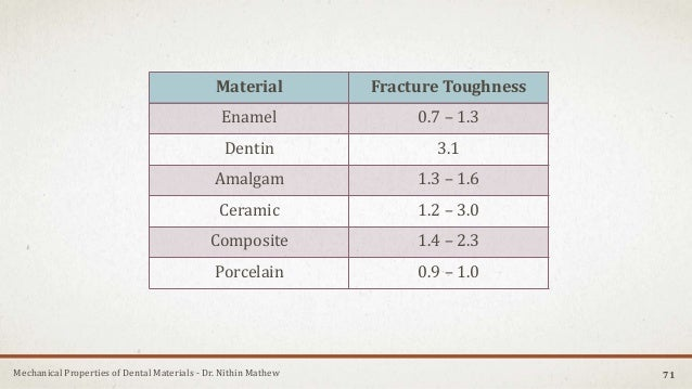 Mechanical Properties of Dental Materials - Dr. Nithin Mathew Material Fracture Toughness Enamel 0.7 – 1.3 Dentin 3.1 Amal...