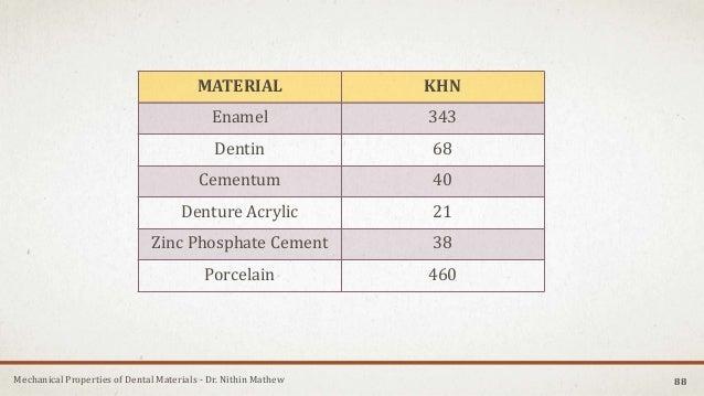 Mechanical Properties of Dental Materials - Dr. Nithin Mathew 88 MATERIAL KHN Enamel 343 Dentin 68 Cementum 40 Denture Acr...