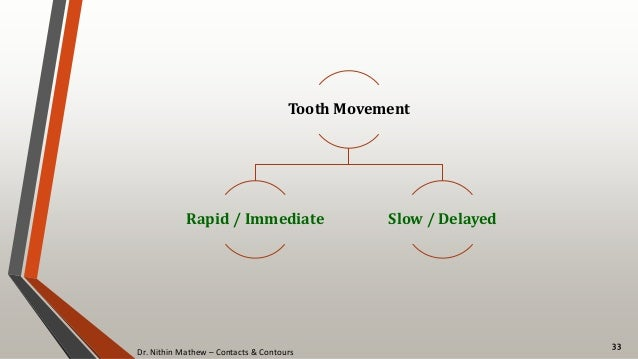 Dr. Nithin Mathew – Contacts & Contours 33 Tooth Movement Rapid / Immediate Slow / Delayed