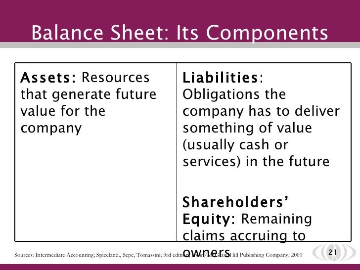Seminar 5 understanding financial statements i – Components of Balance Sheet