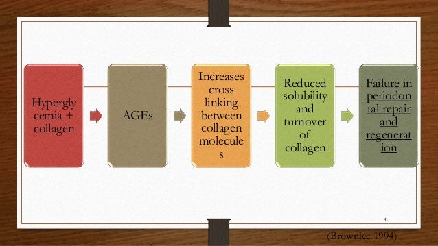 Hypergly cemia + collagen AGEs Increases cross linking between collagen molecule s Reduced solubility and turnover of coll...