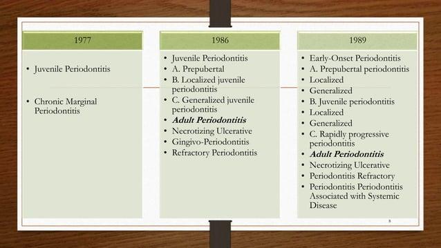 1977 • Juvenile Periodontitis • Chronic Marginal Periodontitis 1986 • Juvenile Periodontitis • A. Prepubertal • B. Localiz...
