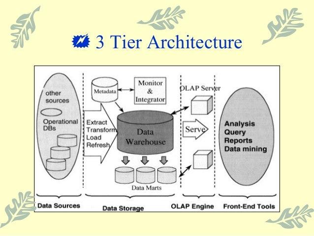 Three tier data warehouse architecture ppt