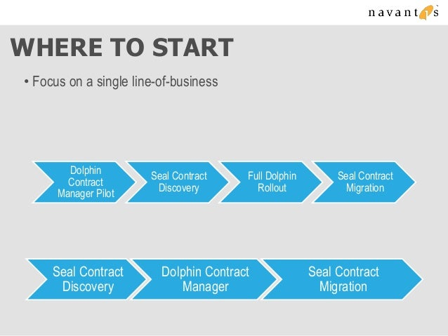 Dolphin Contract Lifecycle Manager for SharePoint