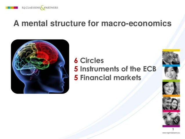 A mental structure for macro-economics 1 6 Circles 5 Instruments of the ECB 5 Financial markets
