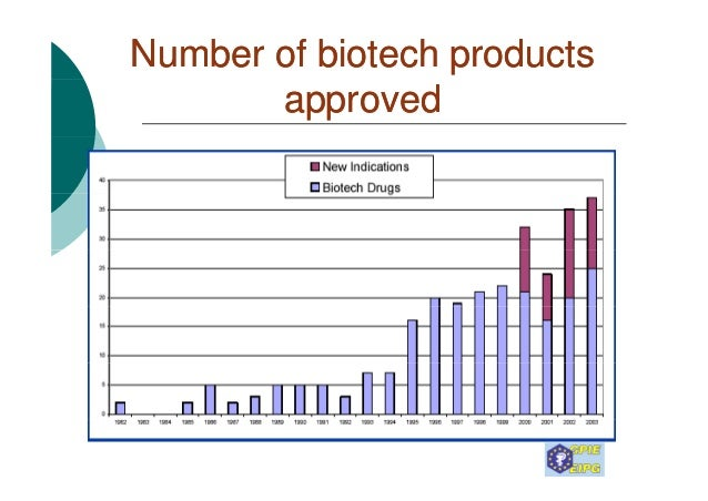 the challenges facing pharmaceutical companies The challenges facing pharmaceutical microbiologists in 2006 are: 1)  an  informal survey of pharmaceutical companies manufacturing sterile.