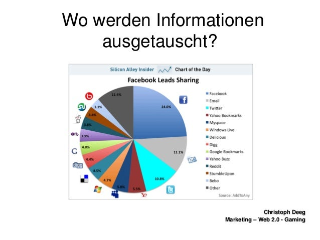 ChristophDeegChristophDeeg Marketing–Web2.0GamingMarketing–Web2.0Gaming WowerdenInformationen ausgeta...