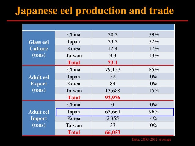 Eel Aquaculture And Marketing By Dr. Yu-San Han
