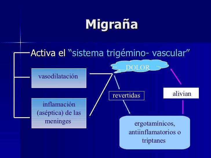 """Migraña <ul><li>Activa el  """"sistema trigémino- vascular""""  </li></ul>vasodilatación   inflamación (aséptica) de las meninge..."""