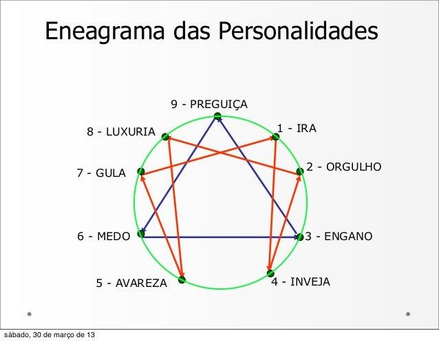 Eneagrama das Personalidades9 - PREGUIÇA1 - IRA2 - ORGULHO3 - ENGANO4 - INVEJA5 - AVAREZA6 - MEDO7 - GULA8 - LUXURIAsábado...