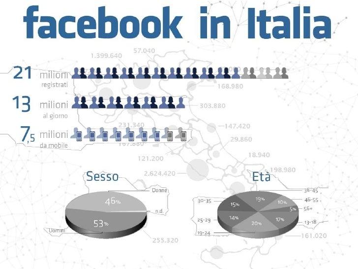 #SocialMediaMarketing – cos'è?