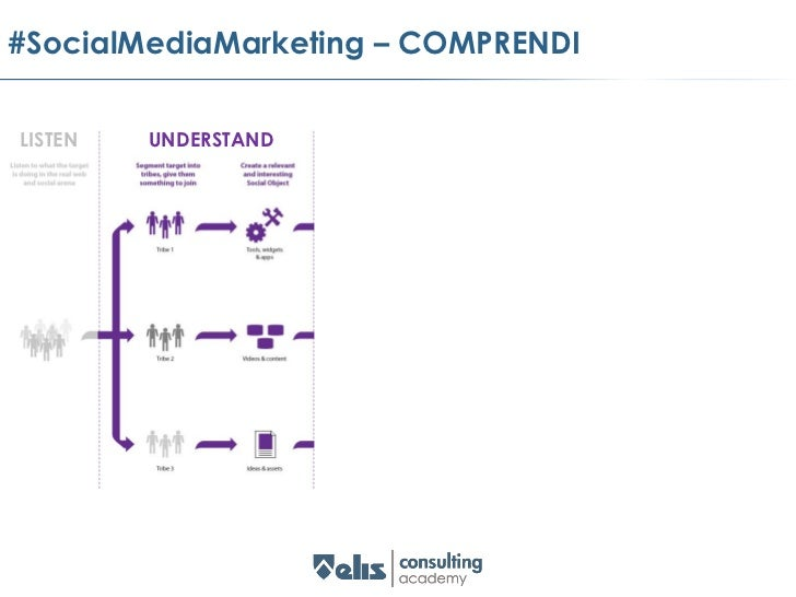 """#SocialMediaMarketing – ENGAGE      """"The interaction between a consumer or stakeholder and an organization. It is measured..."""