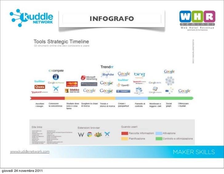 Strumenti per un piano operativo di web marketing turistico Slide 3