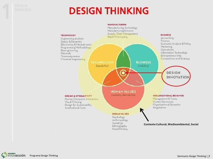 Seminario1 design thinking i for Design thinking consulting