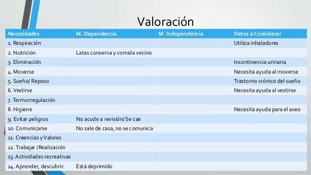 Valoración  Necesidades M. Dependencia M. Independencia Datos a Considerar  1. Respiración Utiliza inhaladores  2. Nutrici...