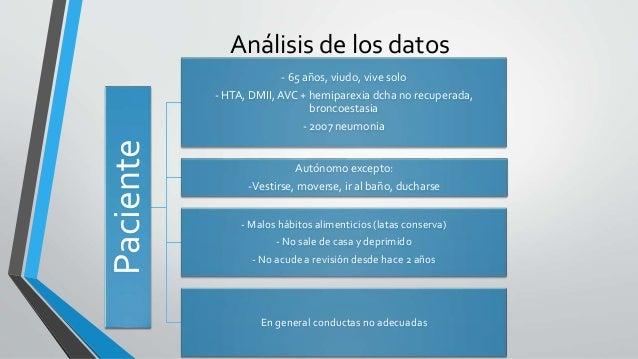 Análisis de los datos  Paciente  - 65 años, viudo, vive solo  - HTA, DMII, AVC + hemiparexia dcha no recuperada,  broncoes...