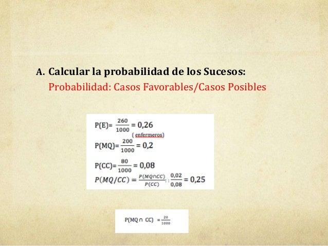 A. Calcular la probabilidad de los Sucesos:Probabilidad: Casos Favorables/Casos Posibles